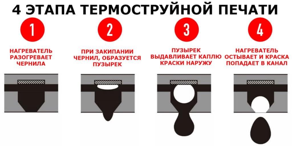 4 этапа термостуйной печати